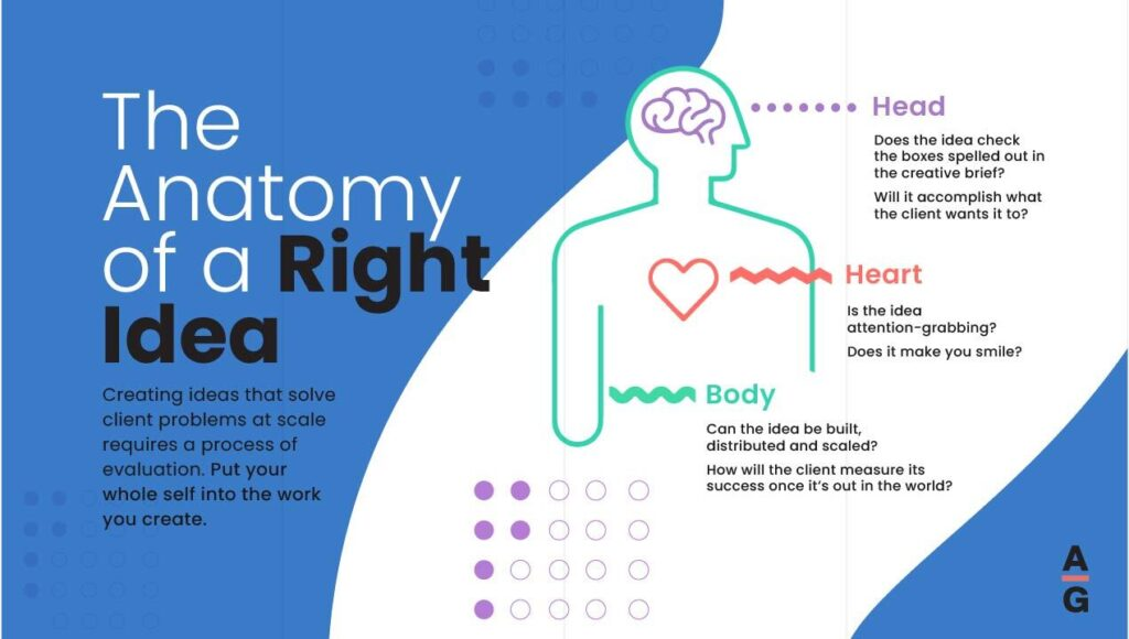 """""""Map: Anatomy of a Right Idea,"""" describing how the right idea for a solution appeals to the head, heart, and body."""